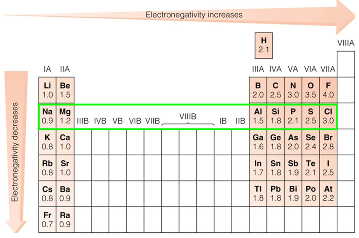 Electronegativity Trend Periodic Table