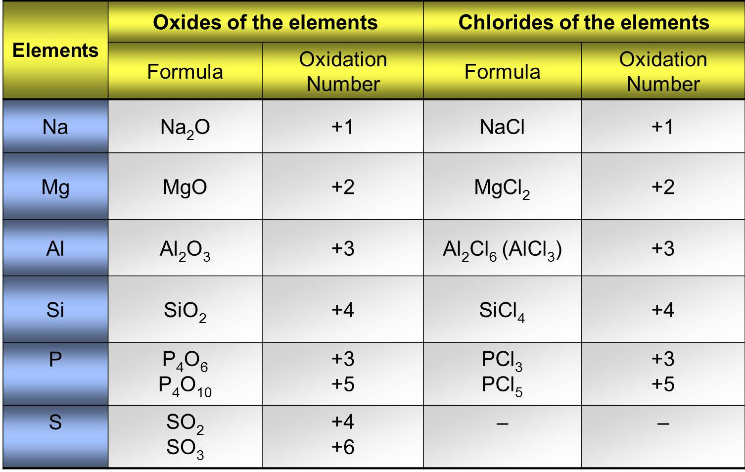atomic orbital and calculate oxidation number Convert qns to atomic orbital symbols calculate the number of orbitals for a given qnn quantum numbers and atomic orbitals we have discussed the duality of wave and particle in some.
