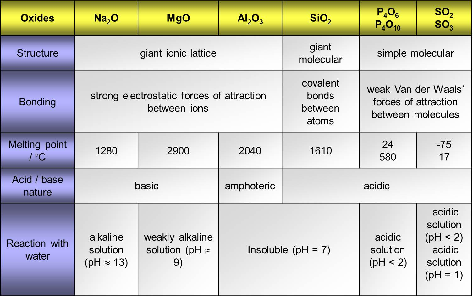 Periodic table trends in boiling point periodic table melting trends table in periodic boiling point elements the of periodic of trends oxides gamestrikefo Image collections